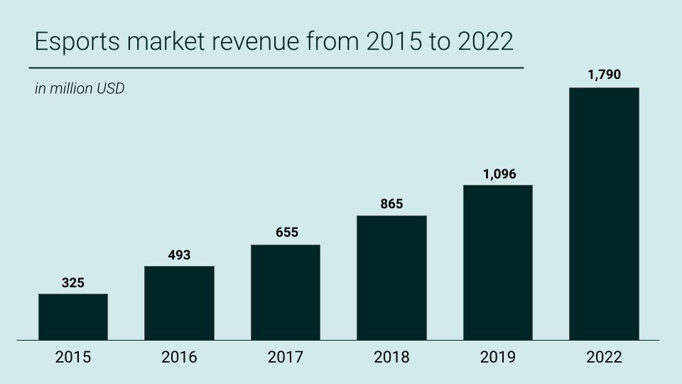 Global Esports Market Revenue