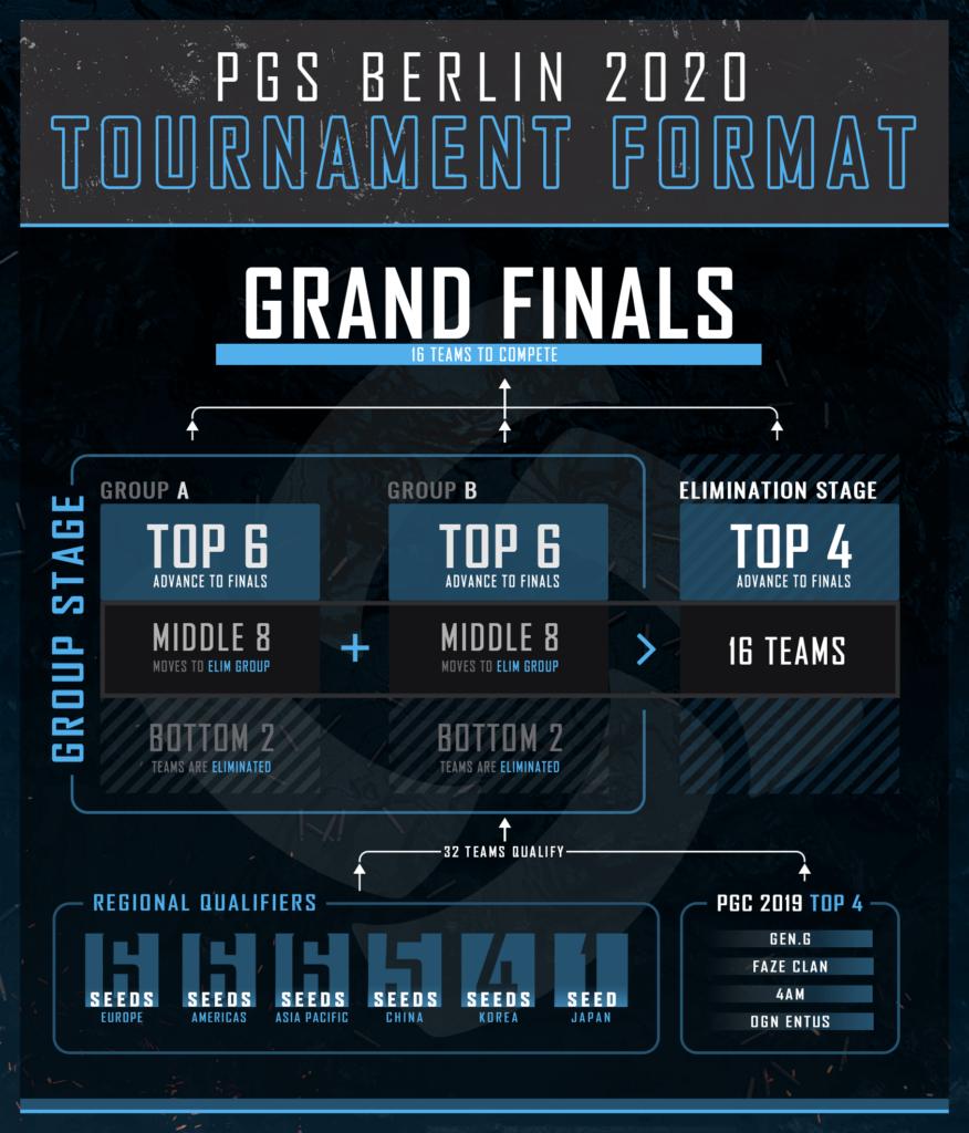 PGS Berlin 2020 Tournament Format