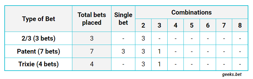 The System Bets for 3 Picks