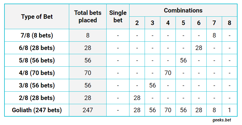 The System Bets for 8 Picks