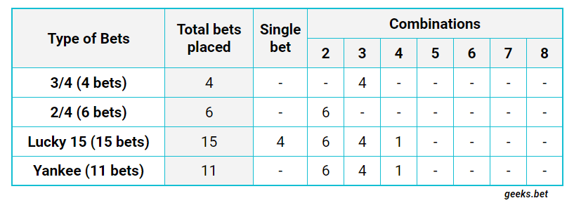 The system Bets for 4 Picks